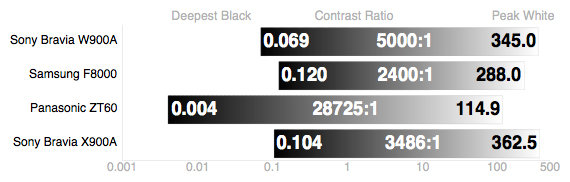 The X900A's weak black level hinders its contrast ratio.