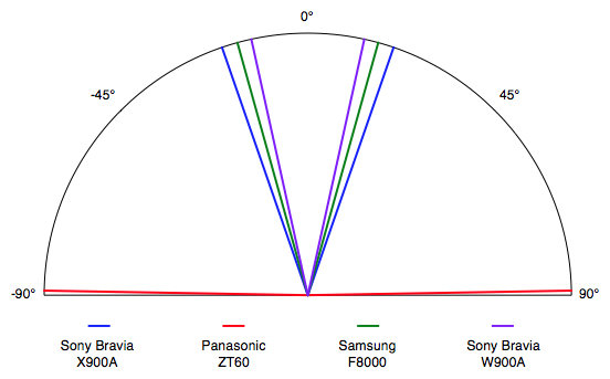The X900A's viewing angle of ±19° is narrow and similar to other Sony TVs.