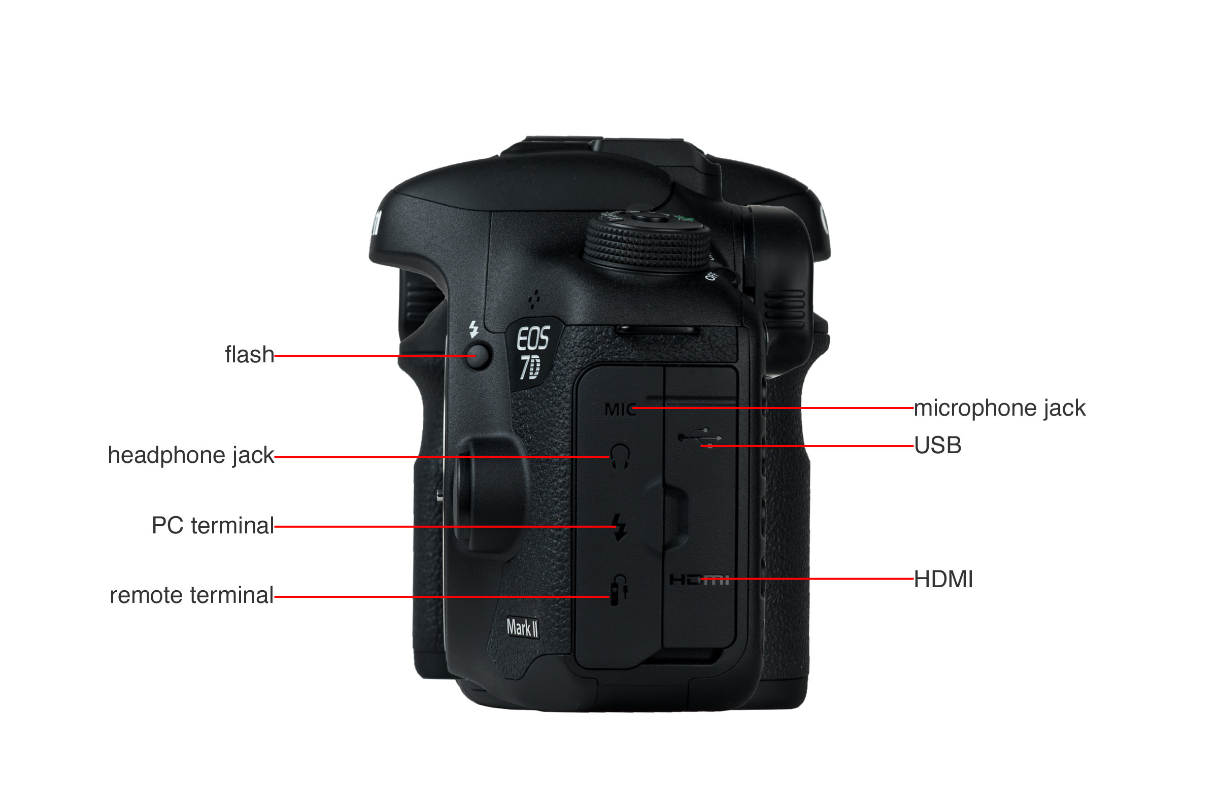 A picture illustrating the buttons and controls of the Canon 7D MkII's left.