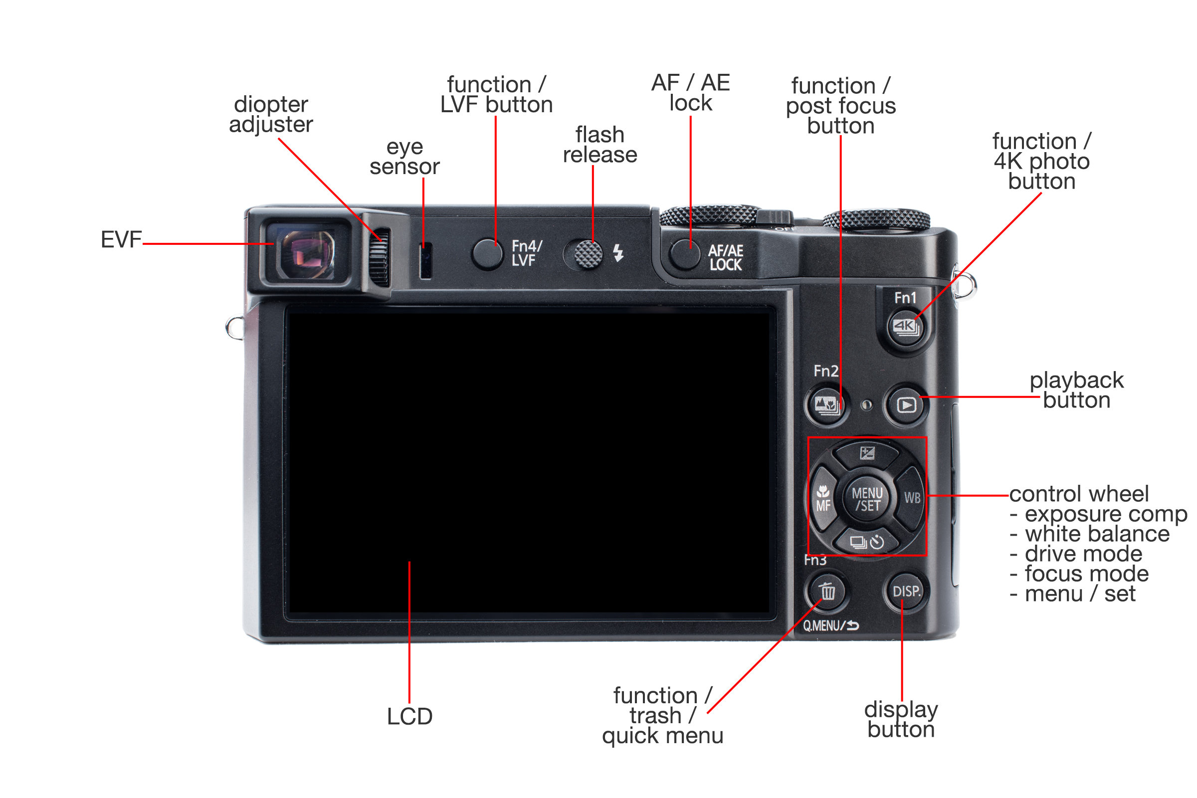 Rear view of the Panasonic Lumix ZS100.