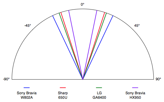 The W802A's total viewing angle of 50° is average for an LED television.