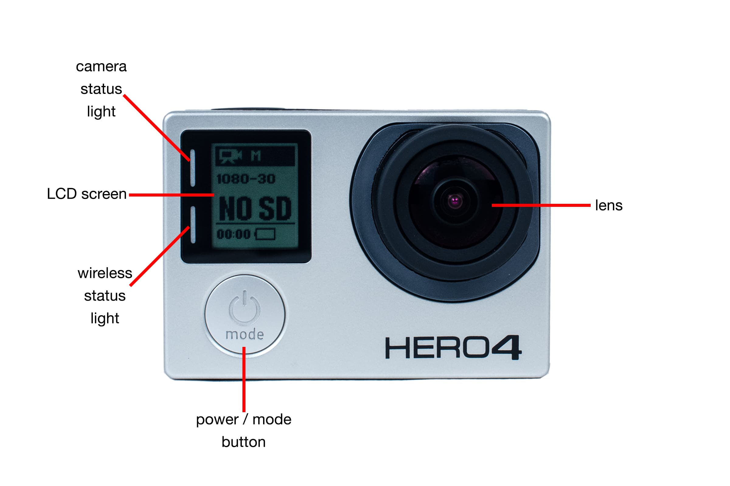 Tour of the front of GoPro Hero4 Black Edition.