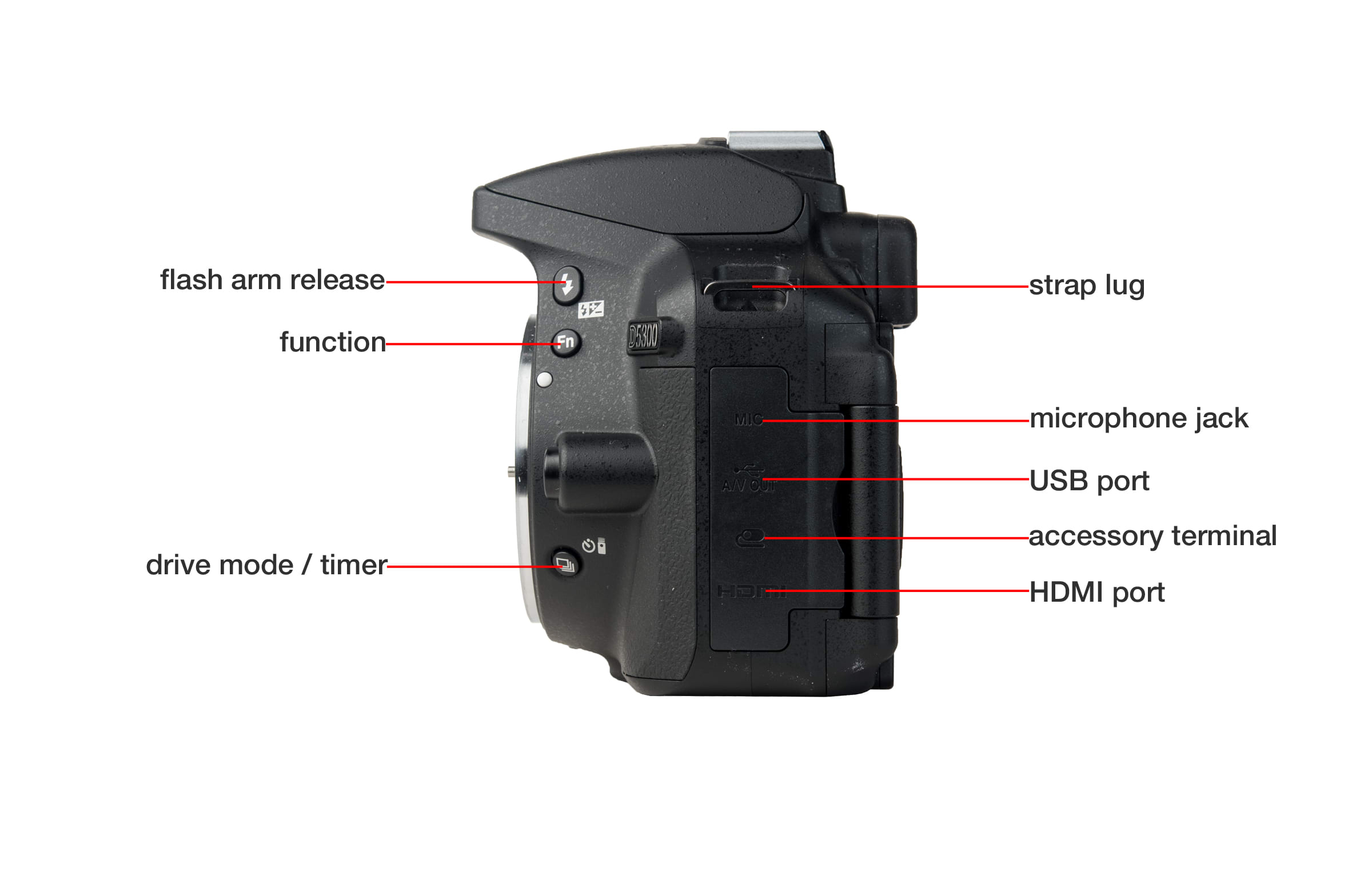 Left side of Nikon D5300