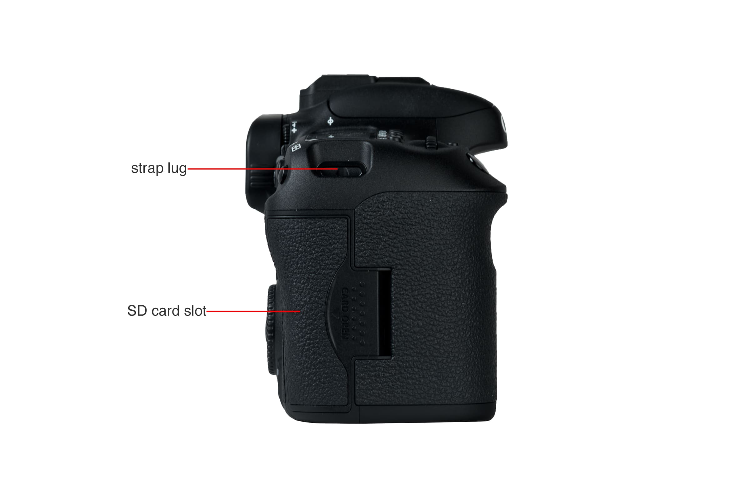 A picture illustrating the buttons and controls of the Canon 7D MkII's right.