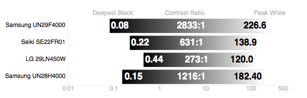 The H4000's black level is disappointing.