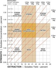 SCAA Brew Chart