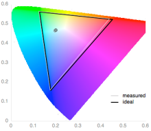 Microsoft-Surface-Pro-3-review-science-color-gamut.png