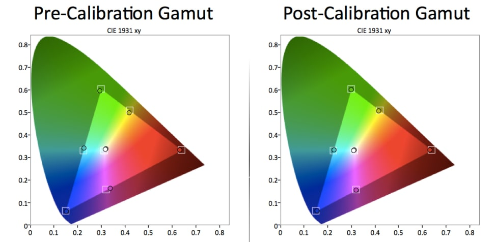 Panasonic TC-50AS530U Color Gamut