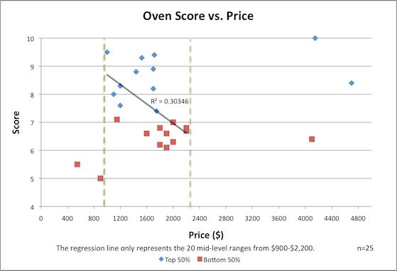 Price-Performance Correlative Graph