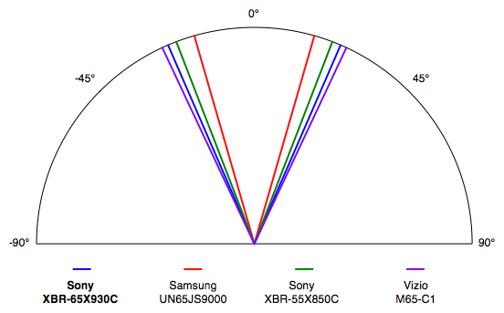 Sony-X930C-Viewing