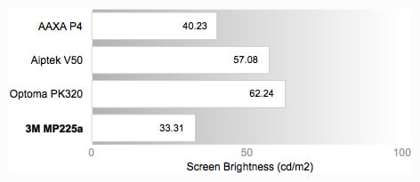 Peak Brightness Comparison Graph