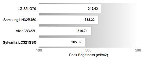 Peak Brightness Chart