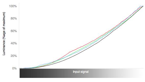 PanasonicTC-L39EM60_curves.jpg