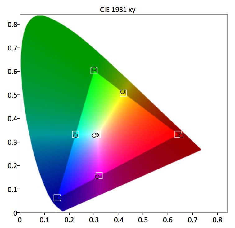 Samsung-MU9000-SDR-Gamut