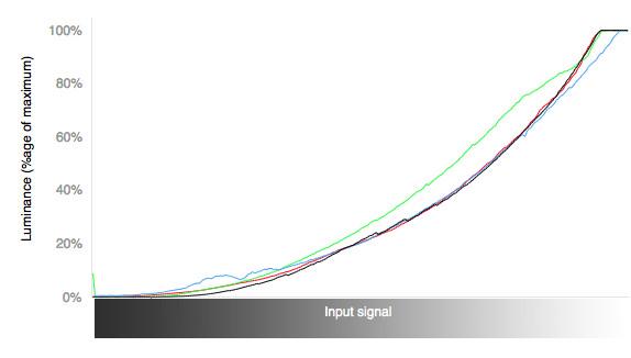 TCL_LE48FHDF3310TA_curves.jpg