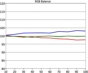 SDR-RGB-Balance