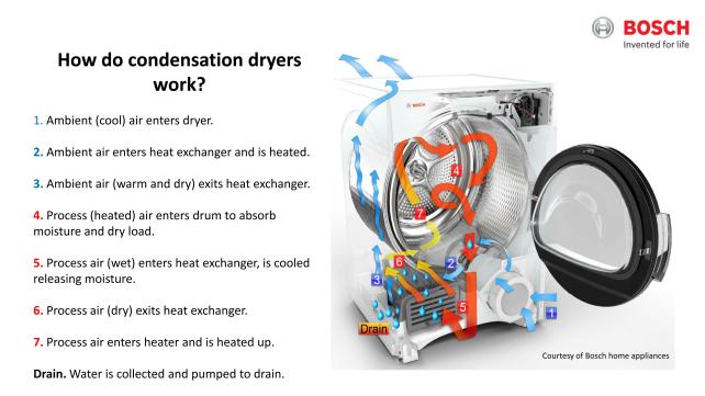 Condenser Air Flow Diagram