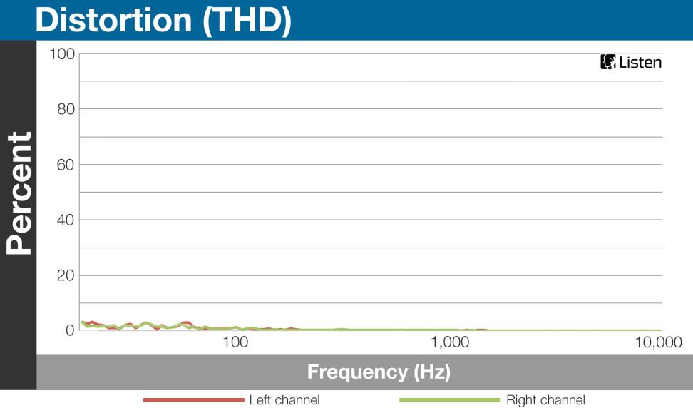 ATH-MSR7 - Distortion