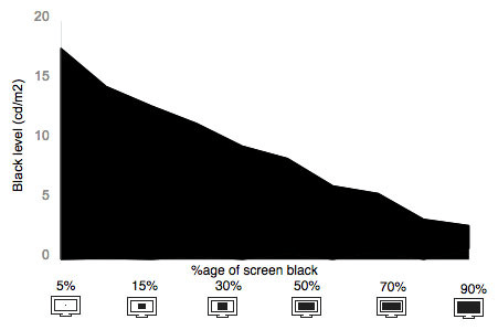Tunnel Contrast Graph