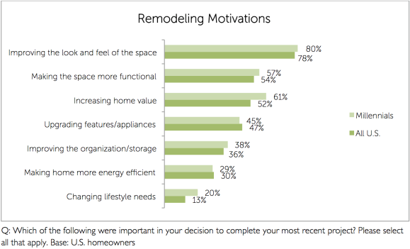 houzz-remodeling-motivations.png