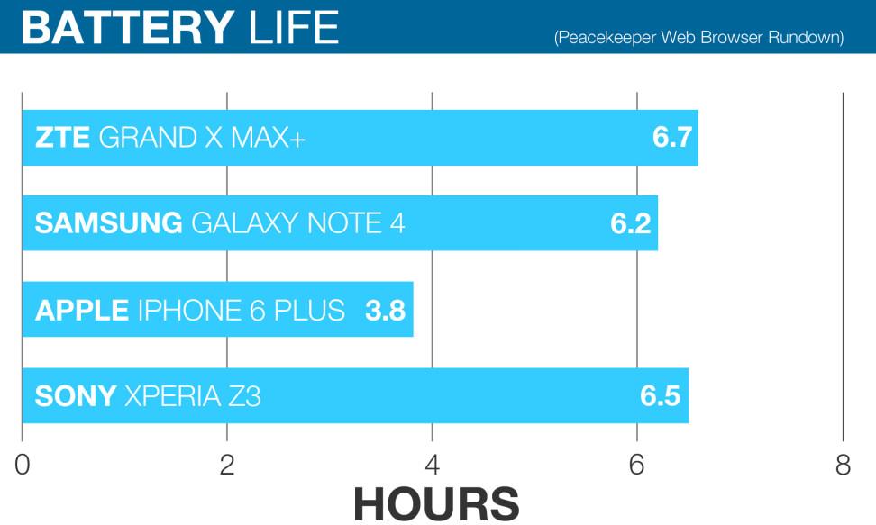 ZTE Grand X Max+ Battery Life Comparison