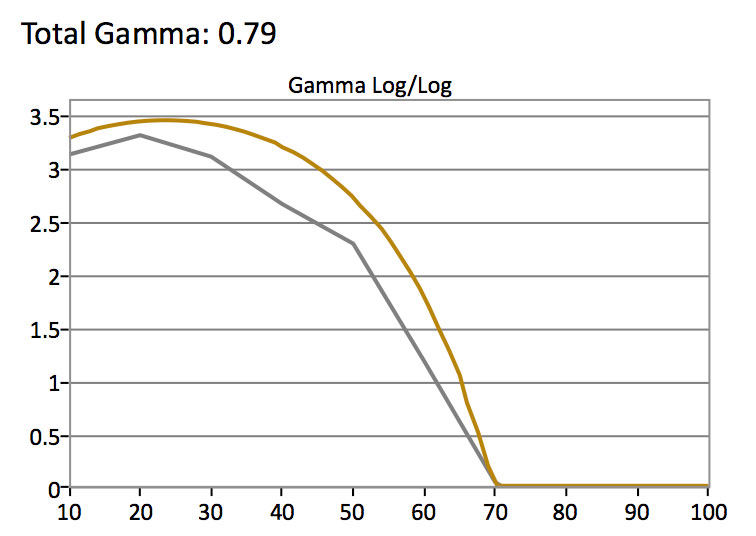 Samsung-MU9000-HDR-Gamma