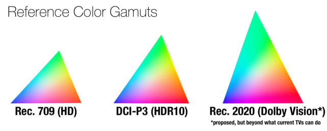 HDR-color-gamuts