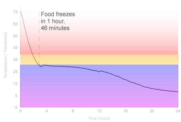 Freezing Graph