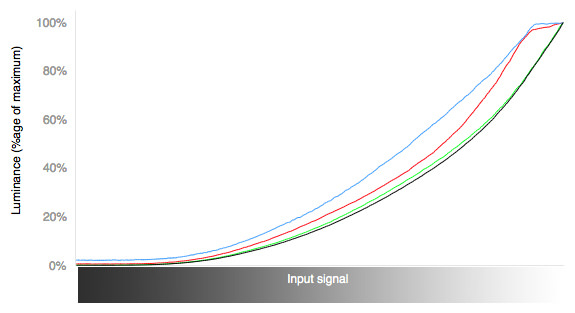 LN530B-curves.jpg