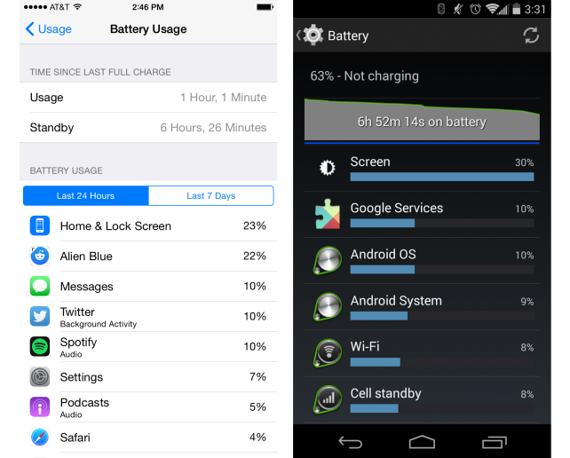 The Battery Usage Displays for iOS and Android