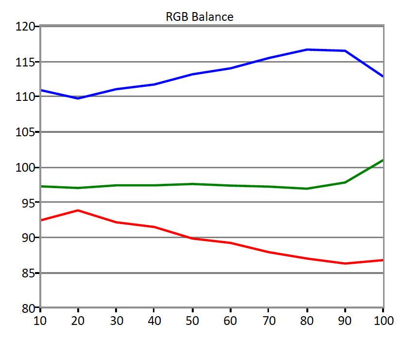 BenQ-RL2755HM-RGB-Balance.jpg