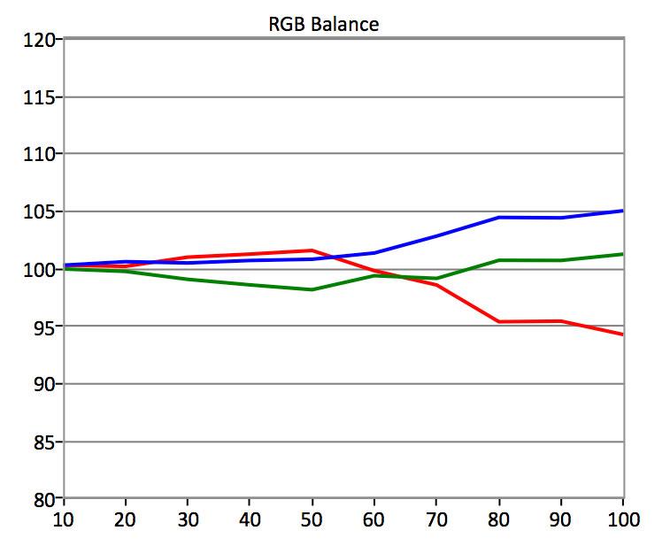 Samsung-MU9000-HDR-RGB-Balance