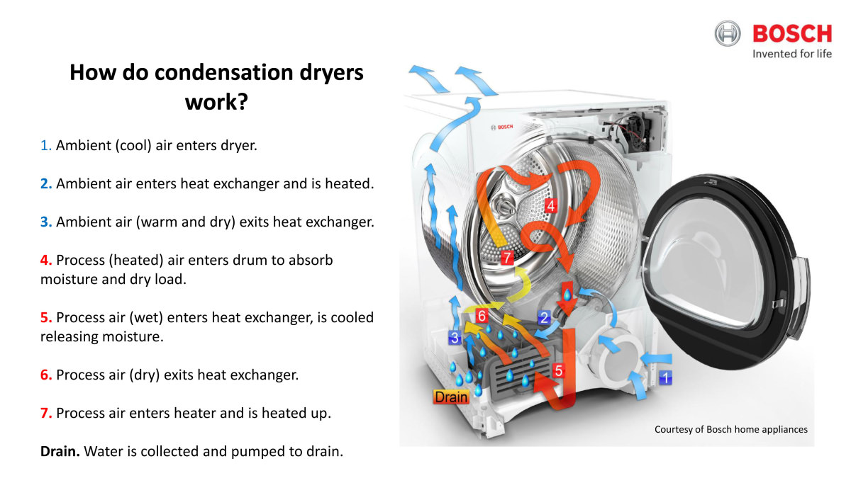 Miele stackable washer dryer ventless - Mike Peebles The Laundry Expert At Bosch Provided This Diagram To Illustrate The Dual Air Flow System In Condenser Dryers