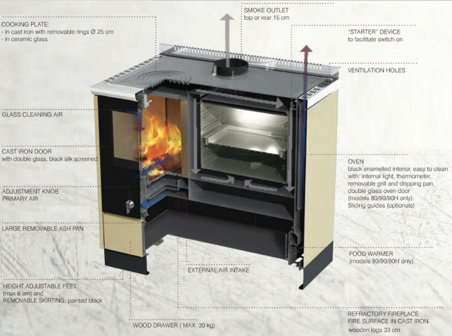 KitchenKamin Diagram - Would You Put A Wood-fired Oven In Your Kitchen? - Reviewed.com Ovens