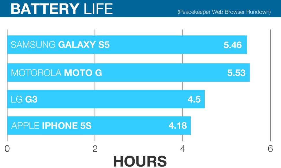 Motorola-Moto-G-review-battery-life-chart.jpg