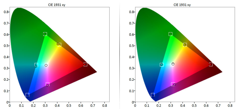 L9300U Color Gamut