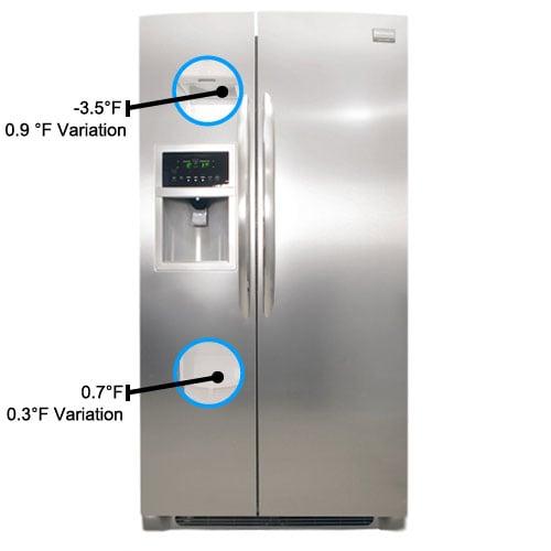 Freezer-temperatures