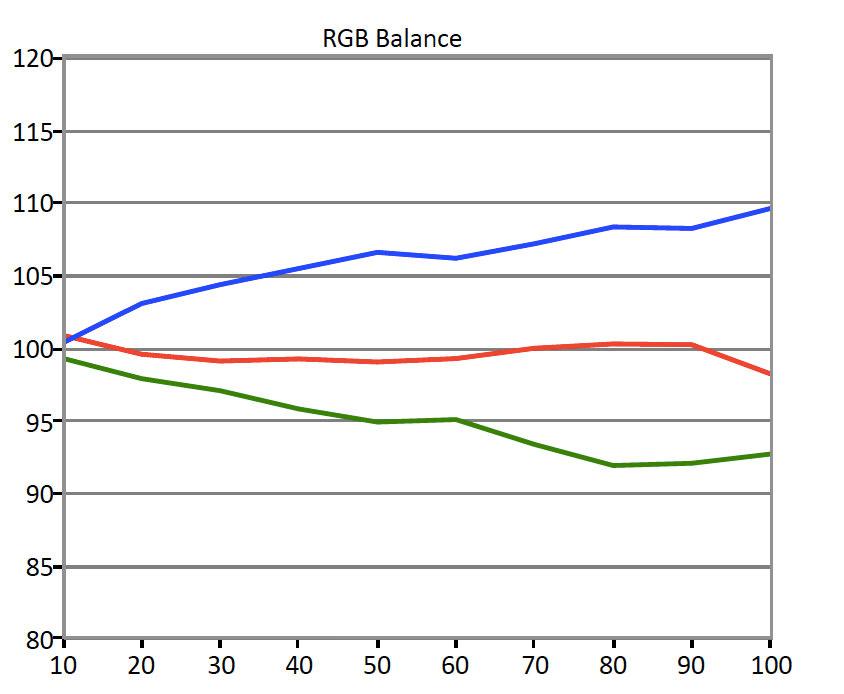 Vizio-P-RGB-Balance