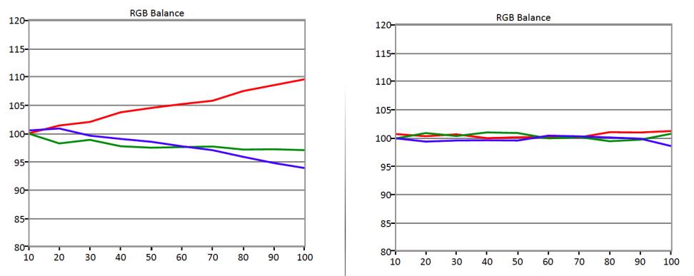 CalMan-SDR-RGB-Emphasis