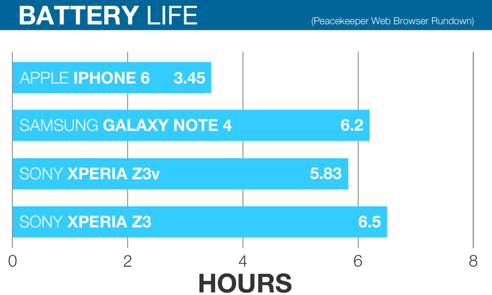 SONY-XPERIA-Z3-SCIENCE-BATTERY-LIFE-COMPARED.jpg
