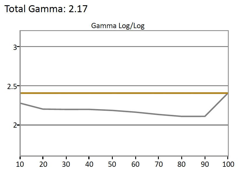 Samsung-KU6300-Gamma