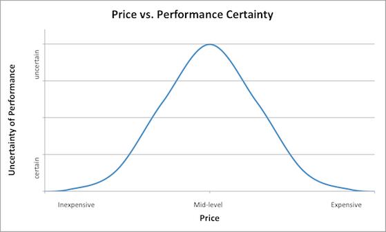 Confidence Curve