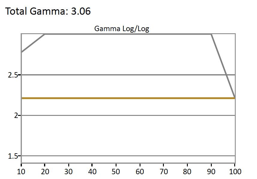 Samsung-MU6300-Gamma