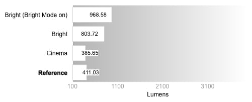 Peak Brightness Graph